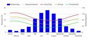 Beste Reisezeit Perth  Wetter  Klimatabelle Und Klimadiagramm