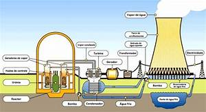 Pin Nuclear Reactor Diagram Animation on Pinterest