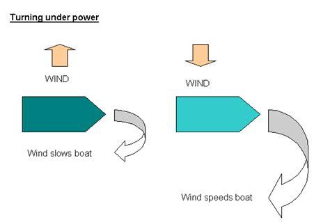 Boat Steering Wheel Keeps Turning by Boat Handling