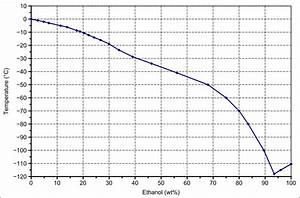 File Phase Diagram Ethanol Water S L En Svg