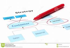 Customer Service Diagram Stock Photos