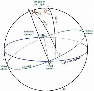 Positional Astronomy: Ecliptic coordinates