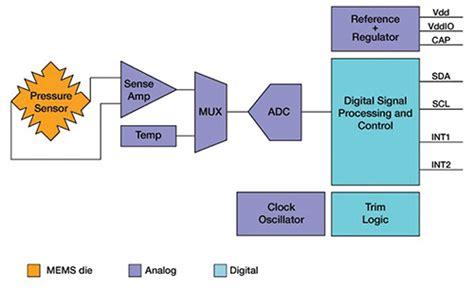 sensors advance medical  healthcare applications