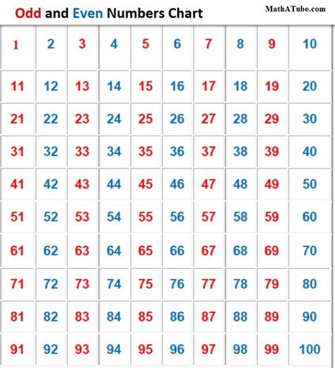 17 Best Images About Mathodd And Even Numbers On Pinterest  Student, Number Worksheets And