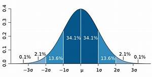 Blank Bell Curve Diagram