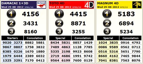 Past 4d Results For The Month Of August 2012 « Malaysia 4d