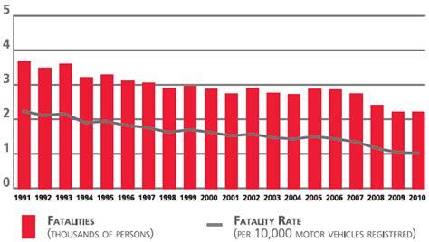 Canadian Motor Vehicle Traffic Collision Statistics: 2010