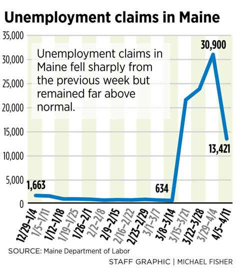 unemployment claims maine benefits another initial since expected surge fall mainers filed ending than double march week