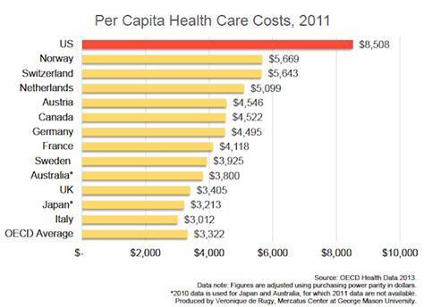 health care spending     average