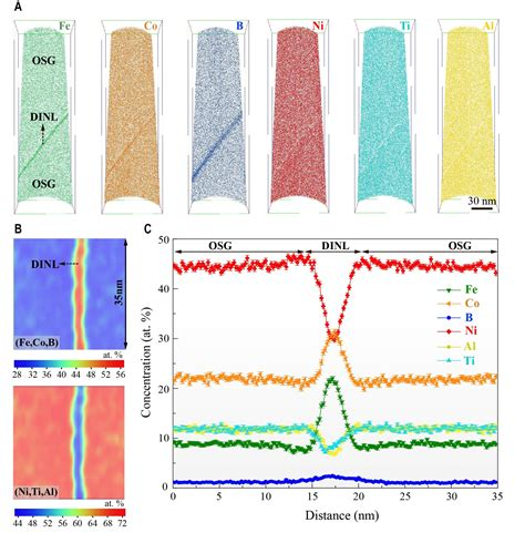Discovery Of Grain Boundary Disordered Nanolayers In