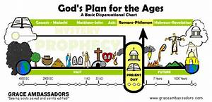 Mid Acts Dispensational Resources