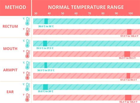 temperature normal range range of normal temperature 28 images normal temperature assisting chapter ppt normal