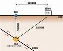 地震観測|基礎講座|はくさんライブラリー|白山工業株式会社