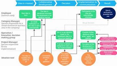 Idea Management Centralized Processes Process Ultimate Guide