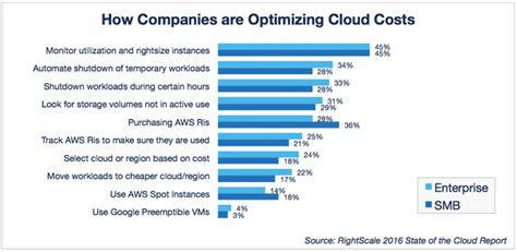 cloud cost cloud computing trends 2016 state of the cloud survey