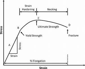 Cee 3710  Strength Versus Stiffness