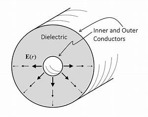 Ports And Lumped Ports For Wave Electromagnetics Problems