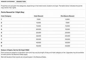 Marriott Vacation Club Points Chart 2017 Marriott Rewards Award Chart Monkey Miles