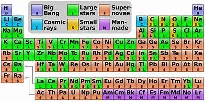 Elements Stars Neutron Heavy Source Colliding Collisions