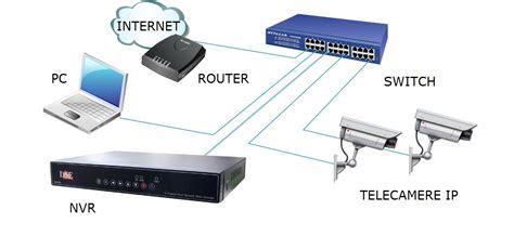 installazione ip videoregistratori nvr onvif per telecamere di rete ip on