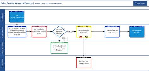 business analyst reinventing  swim lane diagram part