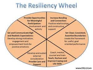 Emotional Resilience Worksheet