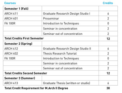 degree requirements master  architecture ii