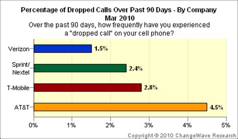 sprint claim phone number at t has most dropped calls verizon has least says study
