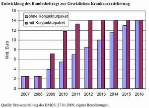 Gesetzliche Krankenversicherung Berechnen : gesetzliche krankenversicherung prozentsatz 2013 kfz ~ Themetempest.com Abrechnung