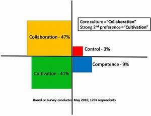 Agile  U0026 Culture  The Results