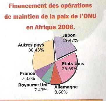 le si鑒e de l onu memoire les clés de l 39 offensive politico diplomatique du japon en direction de l 39 afrique et du cameroun depuis 1991 serge christian