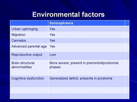schizophrenia environmental factors prezentatsiya onlayn