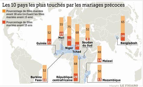 le si鑒e de l unicef dans le monde 700 millions de femmes ont été mariées avant 18 ans