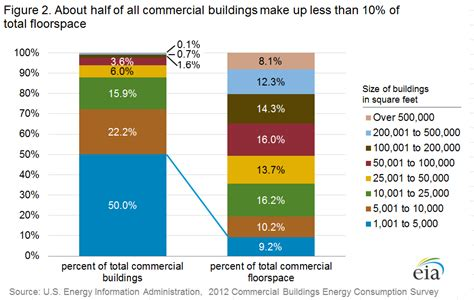 Commercial Buildings Energy Consumption Survey (CBECS