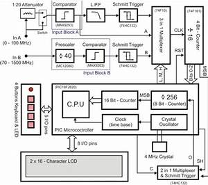 1 5 Ghz Frequency Counter