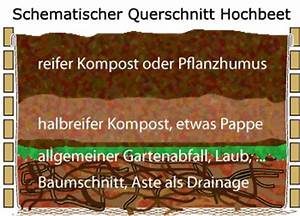 Hochbeet Befüllung Kaufen : hochbeete anlegen hochbeete kaufen ~ Michelbontemps.com Haus und Dekorationen