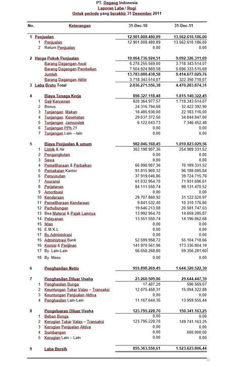 contoh laporan keuangan perusahaan dagang contoh laporan keuangan perusahaan manufaktur saham ok