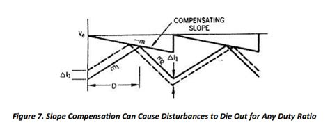 Slope Compensation by Current Mode Control Venable Instruments