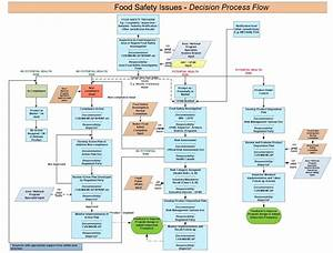 Cfia Framework For Food Safety Investigation And Response