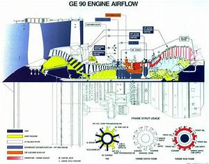 Turbine - How Is The Central Hub    Shaft Casing Of A Two-spool Turbojet Assembled