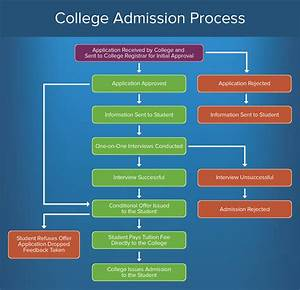 how to create an approval process smartsheet With college admission process