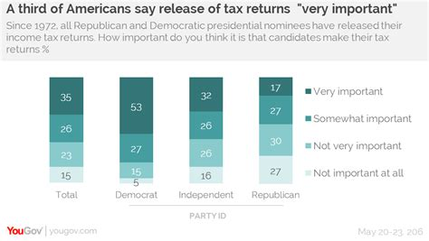 most americans want donald to release his tax returns yougov