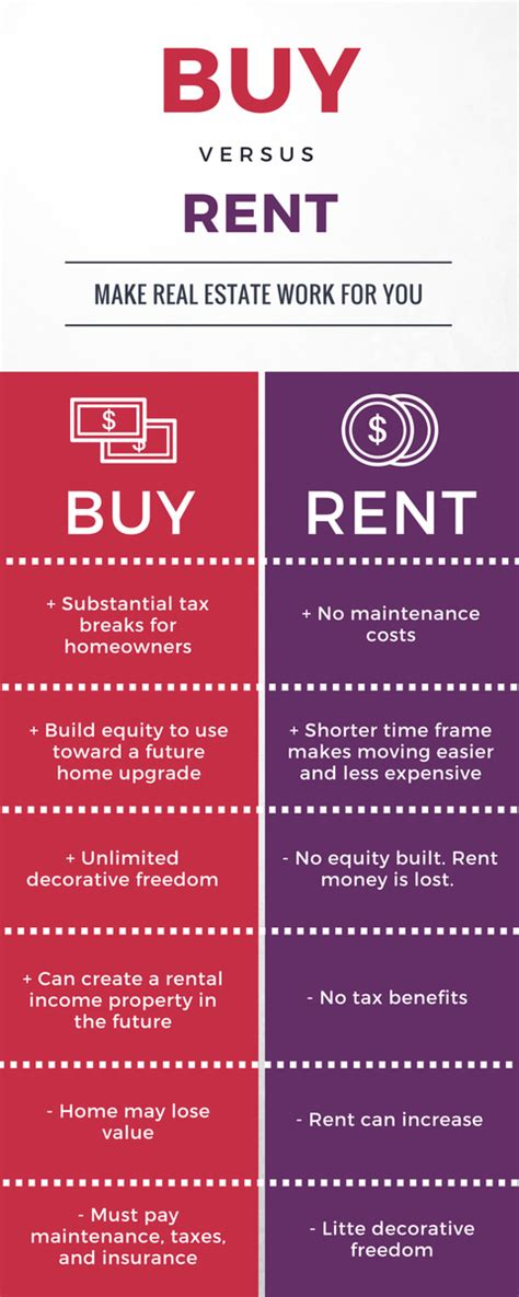 Benefits To Buying Property by Financial Benefits Of Homeownership Allison Lyon Properties