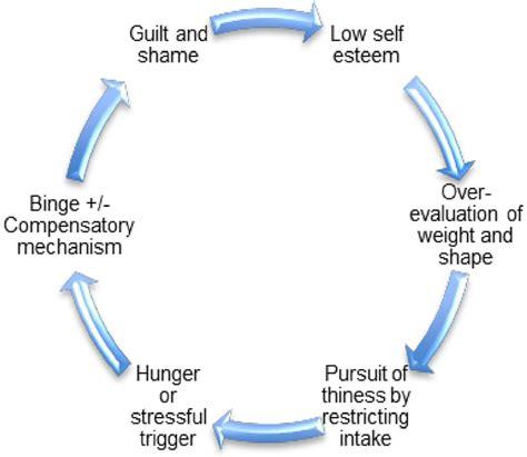 assessment  treatment  eating disorders  children
