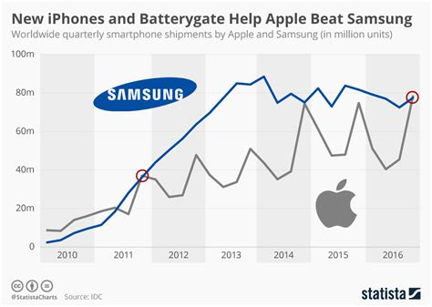 iphone sales vs samsung thanks to 7 plus apple topped q4 smartphone sales can