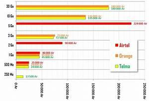 Comparatif Abonnement Mobile : internet consommation quel forfait pour surfer ~ Medecine-chirurgie-esthetiques.com Avis de Voitures
