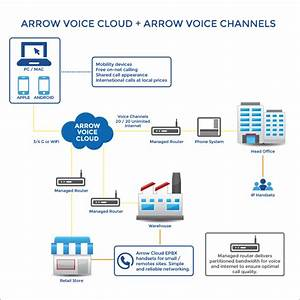 Business Phone Systems At Arrow Voice  U0026 Data