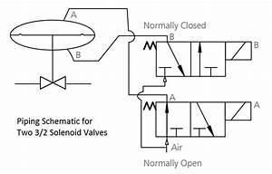 Control Valve Actuators Instrumentation Tools