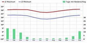 Klima Madagaskar - Klimadiagramm  Klimatabelle