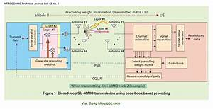 The 3g4g Blog  Quick Recap Of Mimo In Lte And Lte